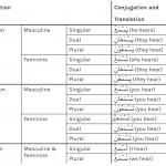 conjugating the present tense verb in Arabic