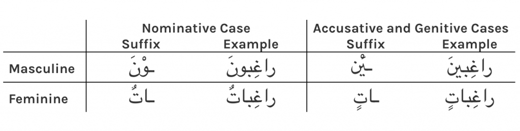 Sound Masculine Plurals in Arabic