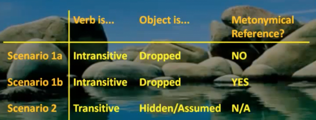 Types of omission of the object in Arabic